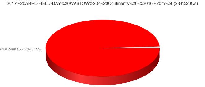2017 ARRL-FIELD-DAY WA6TOW - Continents - 40 m (234 Qs)